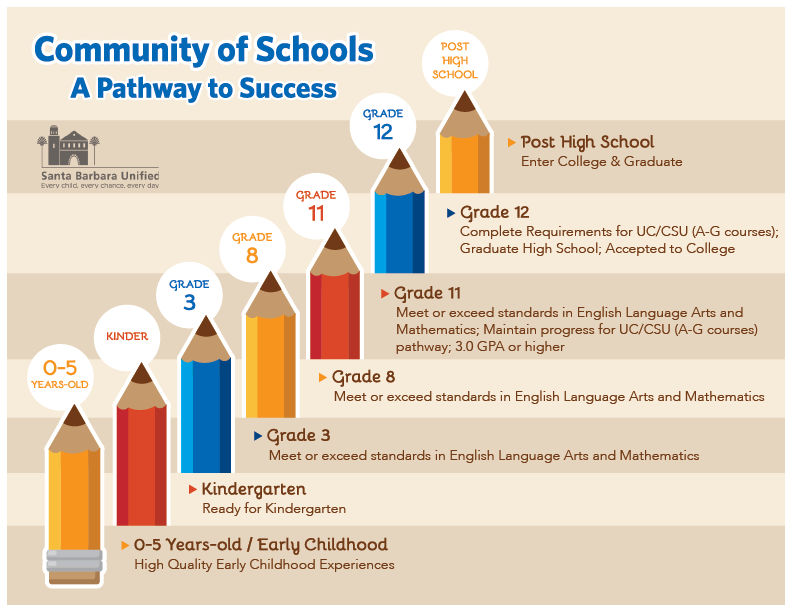Community of Schools Pathway to Success. 0-5 years (early childhood): high quality early childhood experiences. Kindergarten: ready for kindergarten. Grade 3: Meet of exceed standards in English Language Arts and Mathematics. Grade 8: Meet or exceed standards in English Language Arts and Mathematics. Grade 11: Meet or exceed standards in English Language Arts and Mathematics: Maintain progress for UC/CSU (A-G courses) pathway, 3.0 GPA or higher. Grade 12: Complete Requirements for UC/CSU (A-G courses), Graduate High School, Accepted to College. Post High School: Enter College and Graduate.